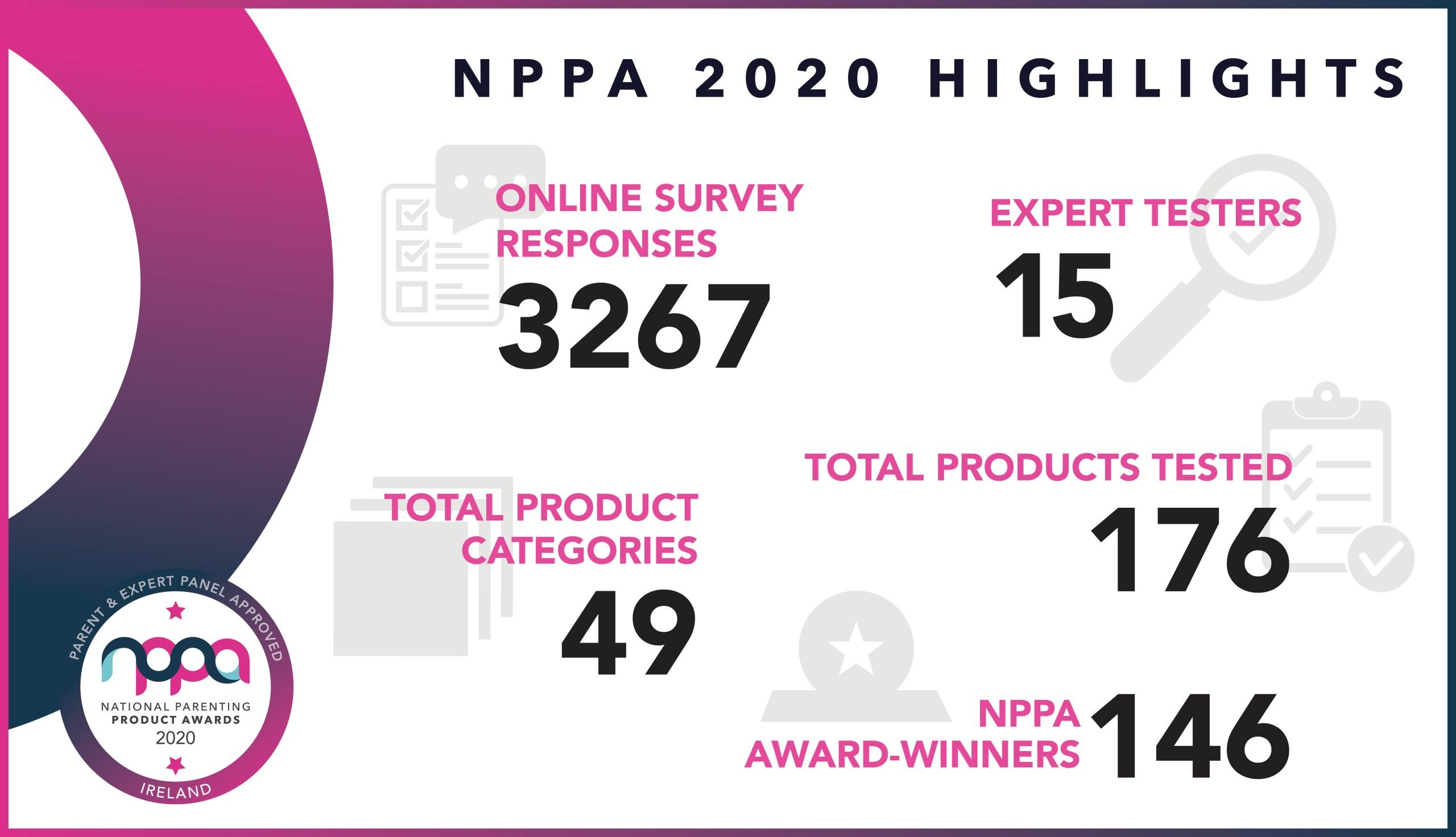 National Parenting Product Awards Timeline